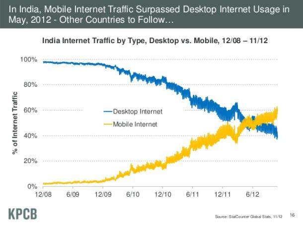 Mobile Traffic India